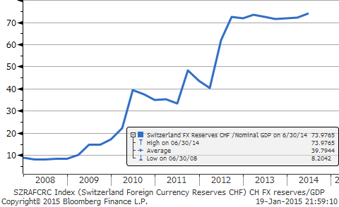 CH reserves2GDP