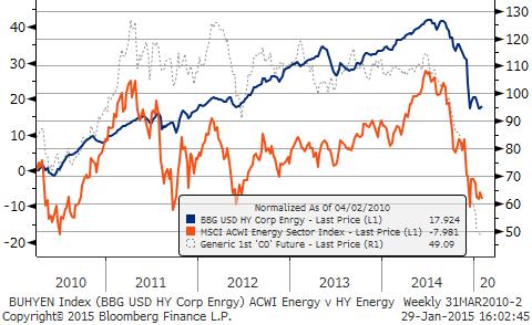 Oil&Sectors