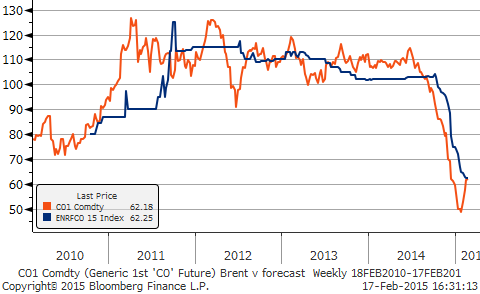 Brent median forecast (blue), Brent futures contract price (orange)