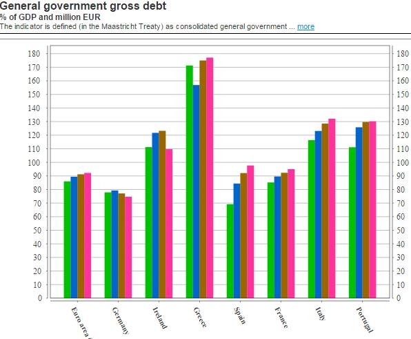 EU Debt2GDP