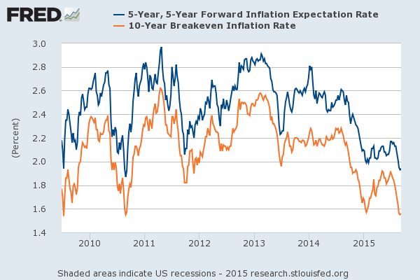 US Infl Expec
