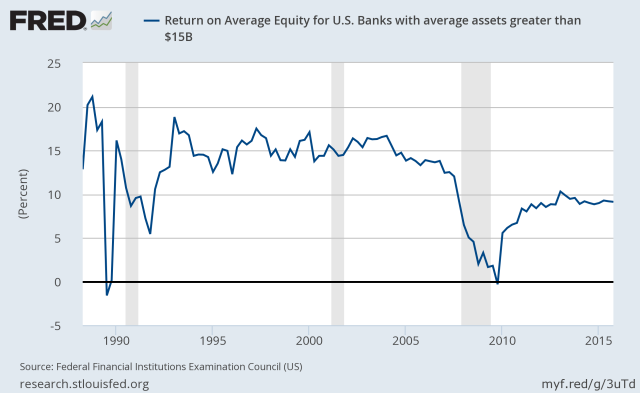 US bank ROE