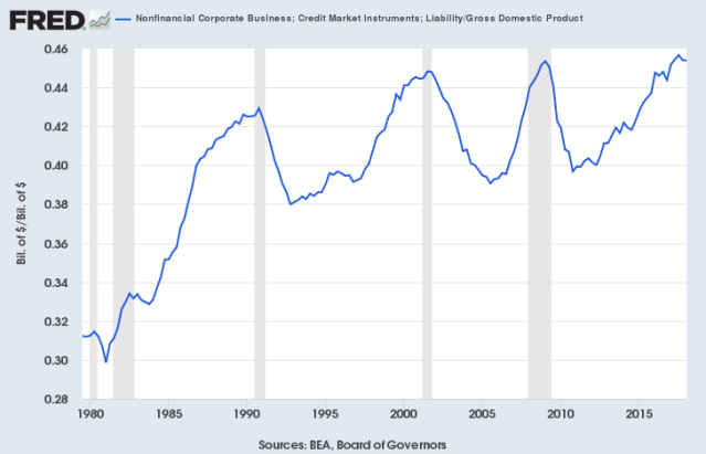 NonFiCorpDebt2GDP