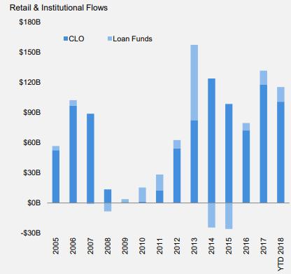 LoanInflows